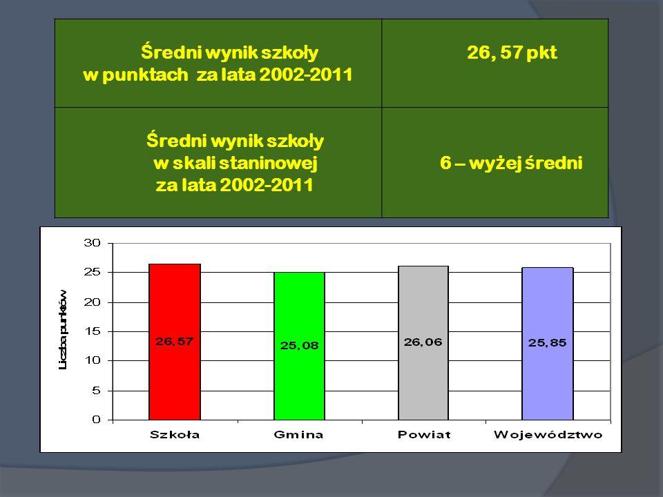 Ś redni wynik szko ł y w punktach za lata 2002-2011 26, 57 pkt Ś redni wynik szko ł y w skali staninowej za lata 2002-2011 6 – wy ż ej ś redni