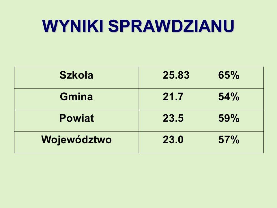 WYNIKI SPRAWDZIANU Szkoła25.8365% Gmina21.754% Powiat23.559% Województwo23.057%