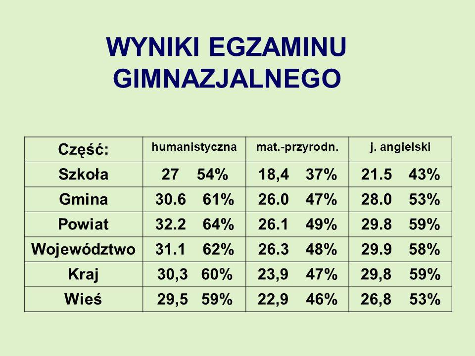 WYNIKI EGZAMINU GIMNAZJALNEGO Część: humanistycznamat.-przyrodn.j. angielski Szkoła27 54%18,4 37%21.5 43% Gmina30.6 61%26.0 47%28.0 53% Powiat32.2 64%