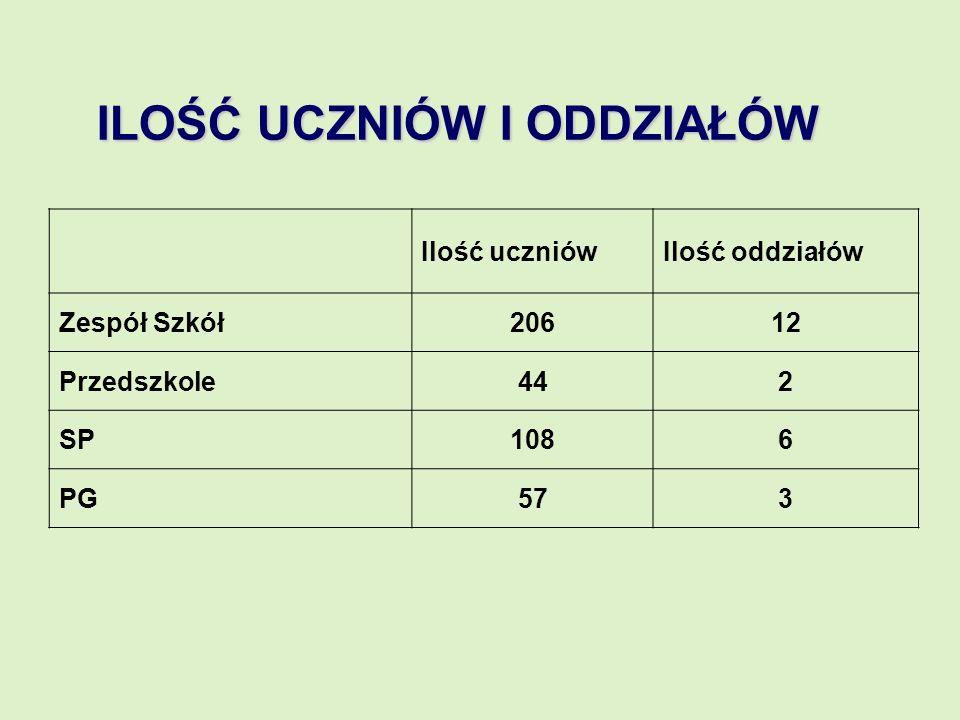Ilość uczniówIlość oddziałów Zespół Szkół20612 Przedszkole442 SP1086 PG573 ILOŚĆ UCZNIÓW I ODDZIAŁÓW
