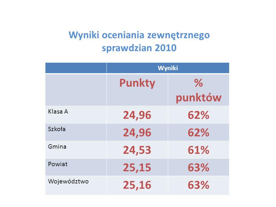 Wyniki oceniania zewnętrznego sprawdzian 2010 Wyniki Punkty% punktów Klasa A 24,9662% Szkoła 24,9662% Gmina 24,5361% Powiat 25,1563% Województwo 25,16