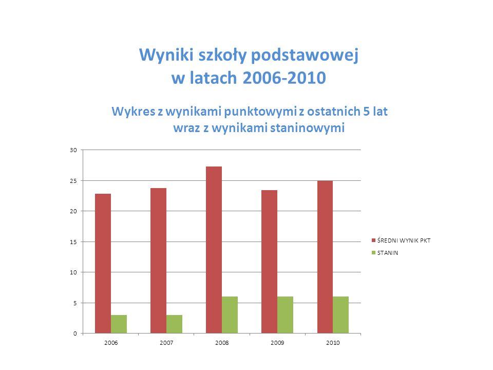 Wyniki szkoły podstawowej w latach 2006-2010 Wykres z wynikami punktowymi z ostatnich 5 lat wraz z wynikami staninowymi