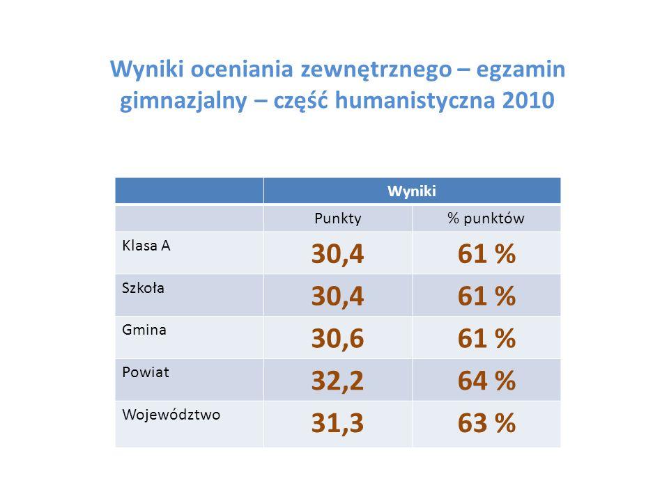 Wyniki oceniania zewnętrznego – egzamin gimnazjalny – część humanistyczna 2010 Wyniki Punkty% punktów Klasa A 30,461 % Szkoła 30,461 % Gmina 30,661 %