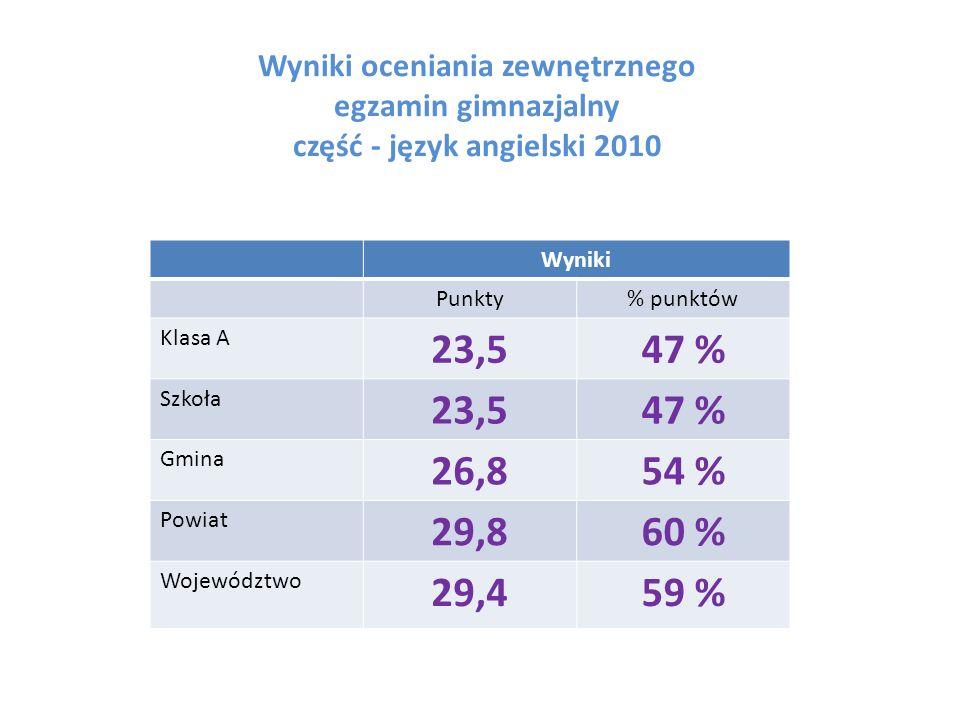 Wyniki oceniania zewnętrznego egzamin gimnazjalny część - język angielski 2010 Wyniki Punkty% punktów Klasa A 23,547 % Szkoła 23,547 % Gmina 26,854 %