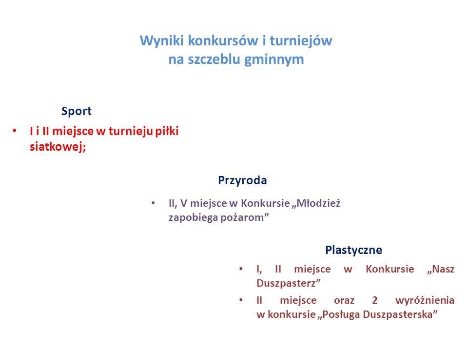 Wyniki konkursów i turniejów na szczeblu gminnym Sport I i II miejsce w turnieju piłki siatkowej; Przyroda Plastyczne II, V miejsce w Konkursie Młodzi