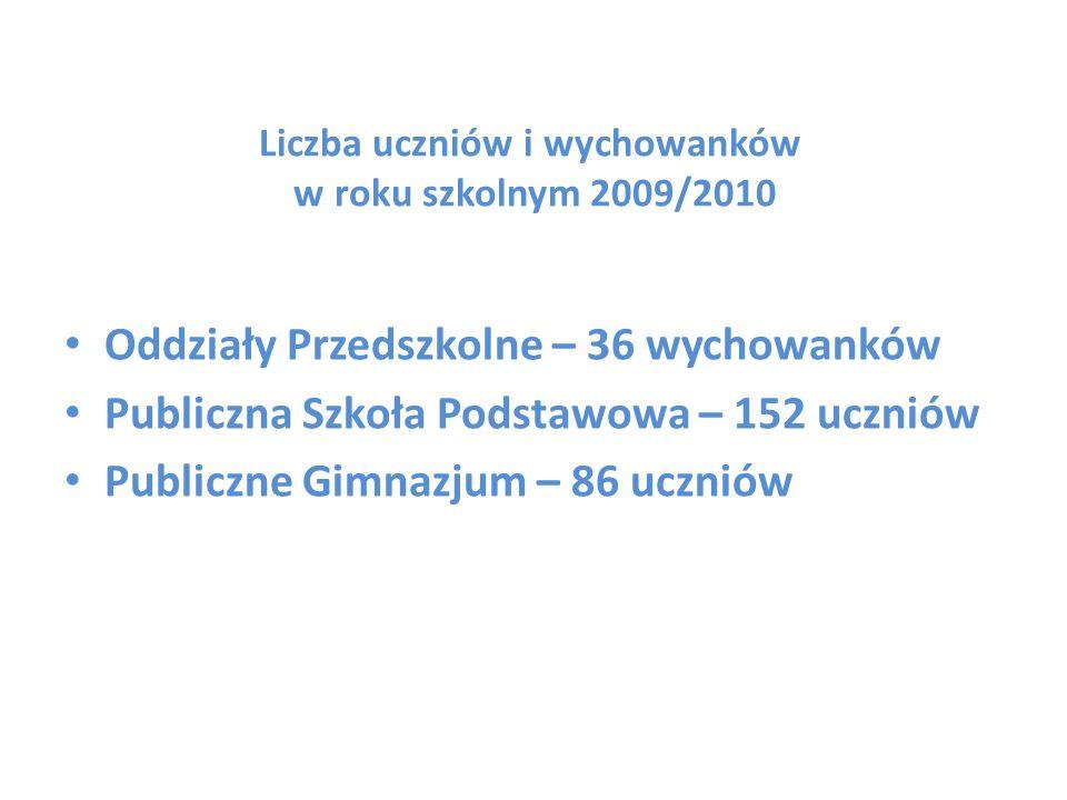 Liczba uczniów i wychowanków w roku szkolnym 2009/2010 Oddziały Przedszkolne – 36 wychowanków Publiczna Szkoła Podstawowa – 152 uczniów Publiczne Gimn