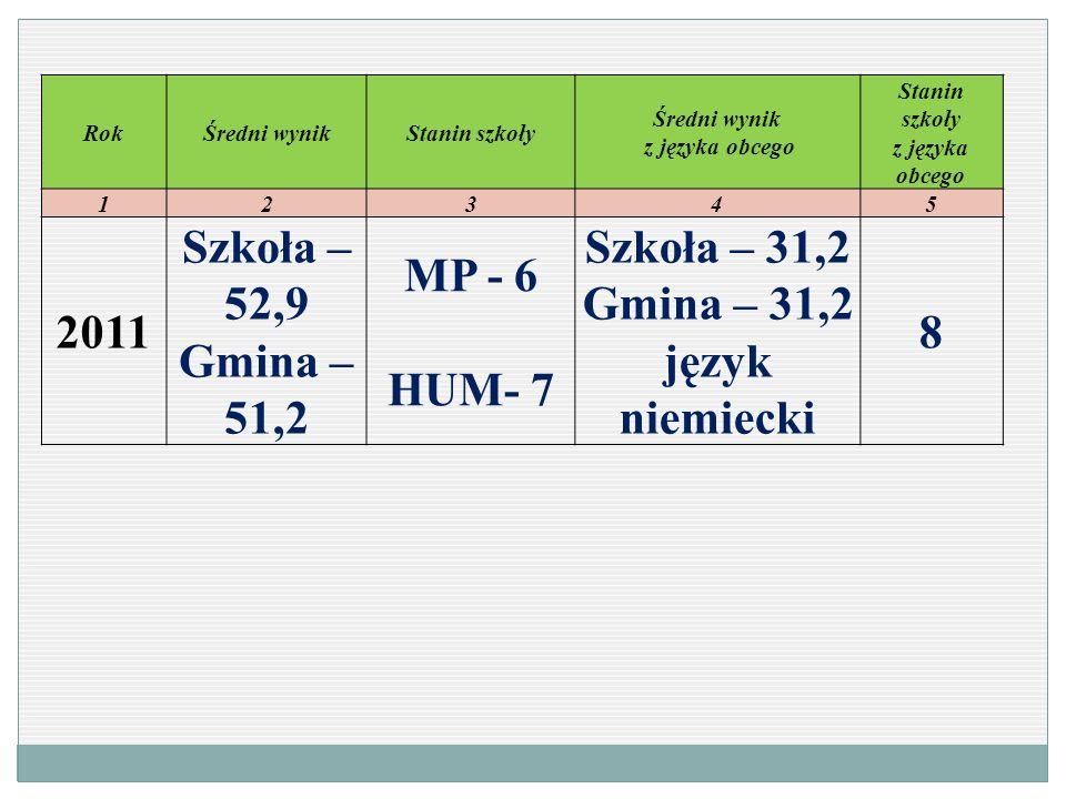 RokŚredni wynikStanin szkoły Średni wynik z języka obcego Stanin szkoły z języka obcego 123 45 2011 Szkoła – 52,9 Gmina – 51,2 MP - 6 HUM- 7 Szkoła –