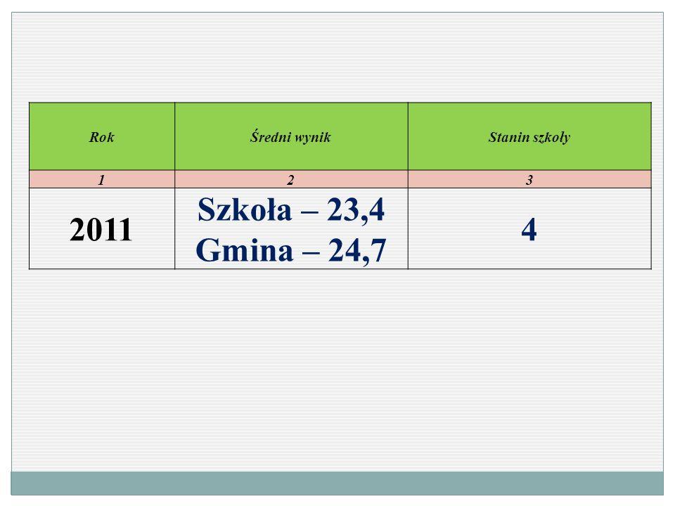 RokŚredni wynikStanin szkoły 123 2011 Szkoła – 23,4 Gmina – 24,7 4