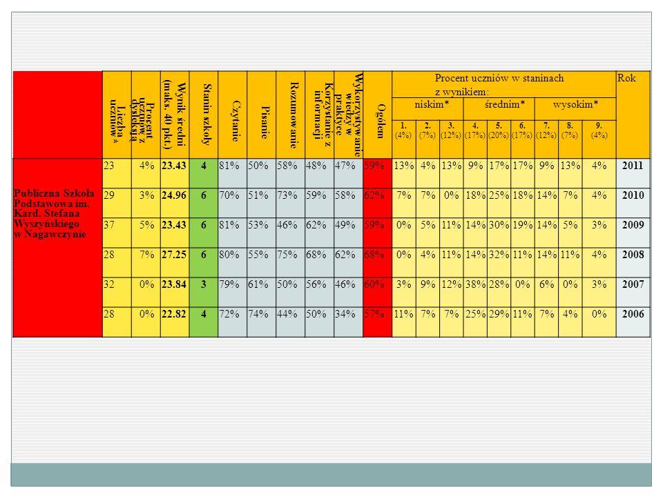 Liczba uczniów* Procent uczniów z dysleksją Wynik średni (maks. 40 pkt.) Stanin szkoły Czytanie Pisanie Rozumowanie Korzystanie z informacji Wykorzyst
