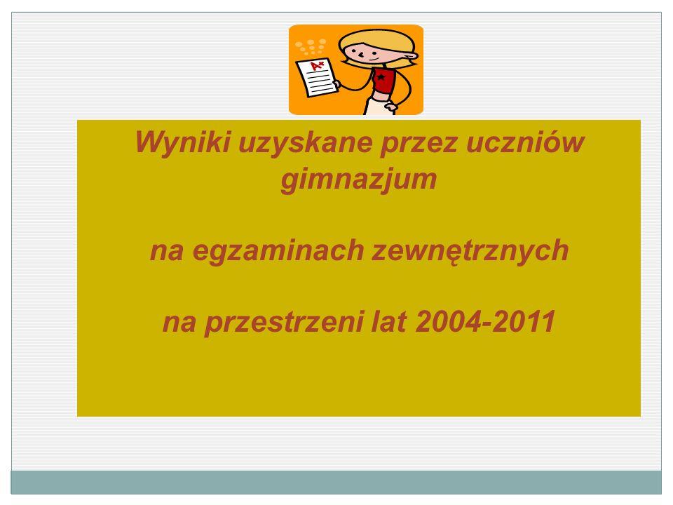 Wyniki uzyskane przez uczniów gimnazjum na egzaminach zewnętrznych na przestrzeni lat 2004-2011