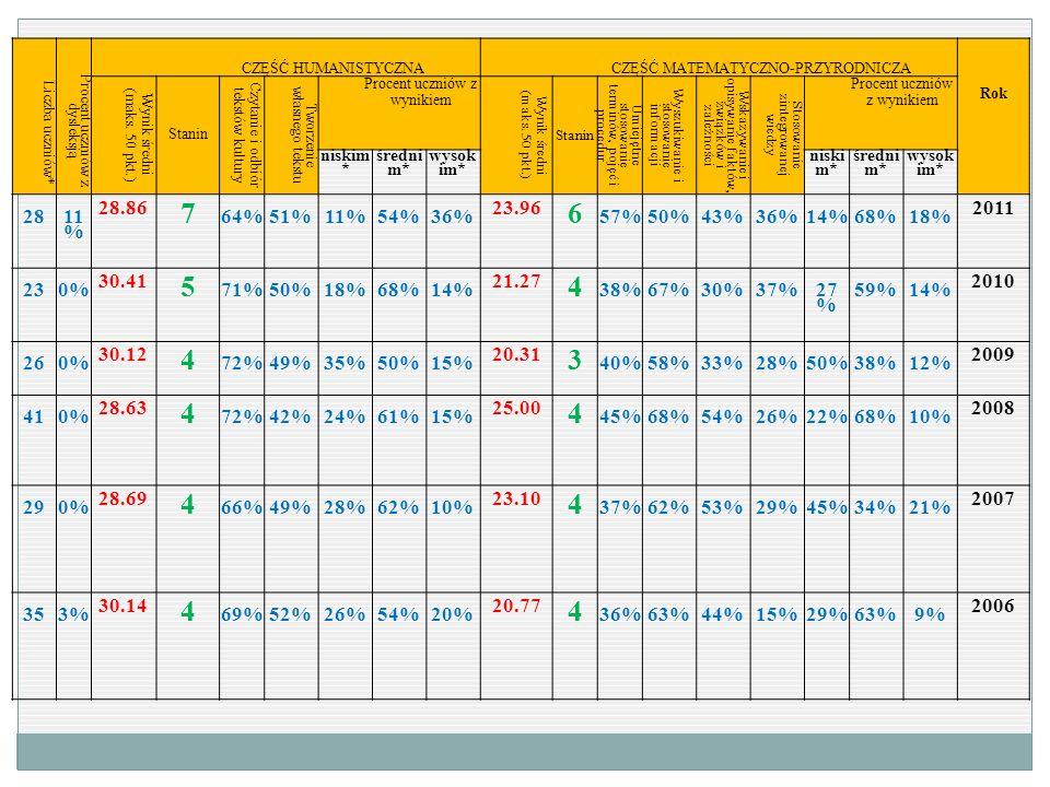 Liczba uczniów* Procent uczniów z dysleksją CZĘŚĆ HUMANISTYCZNACZĘŚĆ MATEMATYCZNO-PRZYRODNICZA Rok Wynik średni (maks. 50 pkt.) Stanin Czytanie i odbi