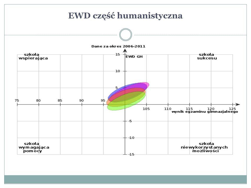 EWD część humanistyczna 1.których wyniki uwzględniono w analizie: 50.