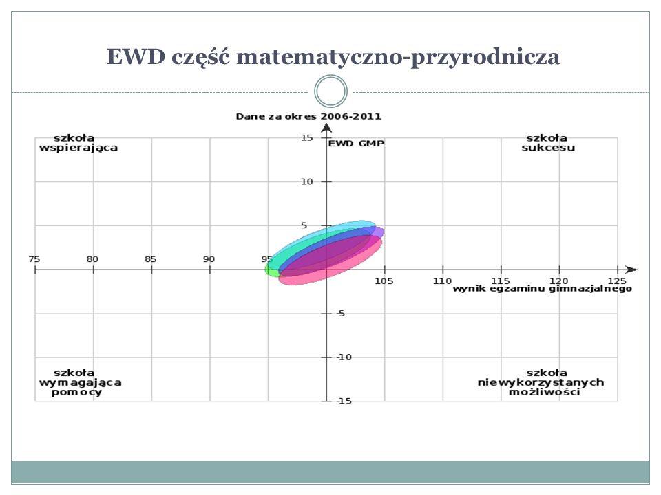 EWD część matematyczno-przyrodnicza 1.których wyniki uwzględniono w analizie: 50.