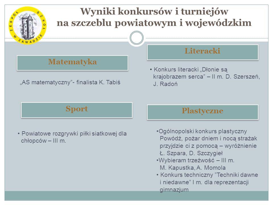 Wyniki konkursów i turniejów na szczeblu powiatowym i wojewódzkim Matematyka AS matematyczny- finalista K.