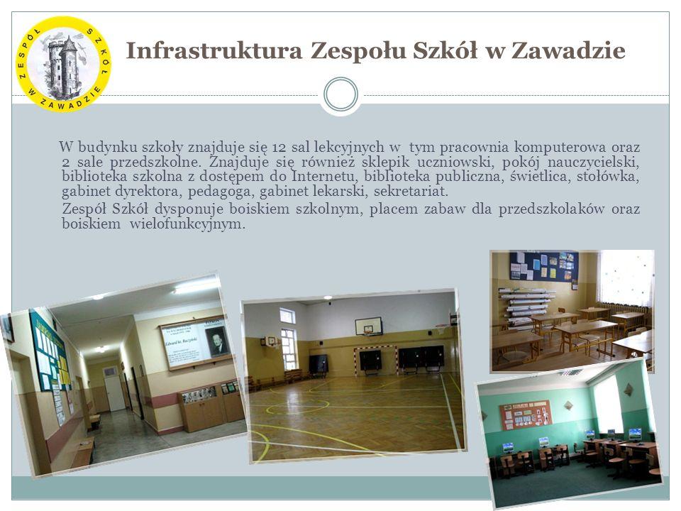 Infrastruktura Zespołu Szkół w Zawadzie W budynku szkoły znajduje się 12 sal lekcyjnych w tym pracownia komputerowa oraz 2 sale przedszkolne.
