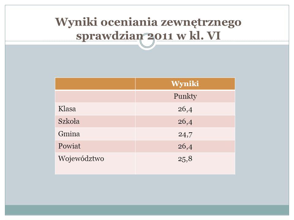 Wyniki oceniania zewnętrznego sprawdzian 2011 w kl.