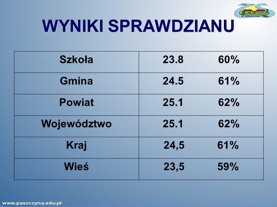 WYNIKI SPRAWDZIANU Szkoła23.860% Gmina24.561% Powiat25.162% Województwo25.162% Kraj24,5 61% Wieś23,5 59%