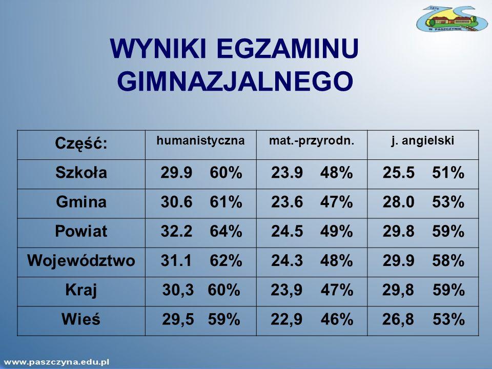 WYNIKI EGZAMINU GIMNAZJALNEGO Część: humanistycznamat.-przyrodn.j. angielski Szkoła29.960%23.9 48%25.5 51% Gmina30.6 61%23.6 47%28.0 53% Powiat32.2 64