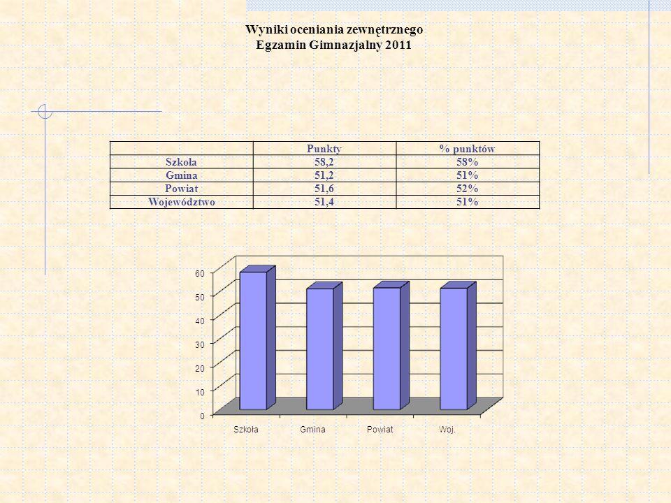 Wyniki oceniania zewnętrznego Egzamin Gimnazjalny 2011 Punkty% punktów Szkoła58,258% Gmina51,251% Powiat51,652% Województwo51,451%
