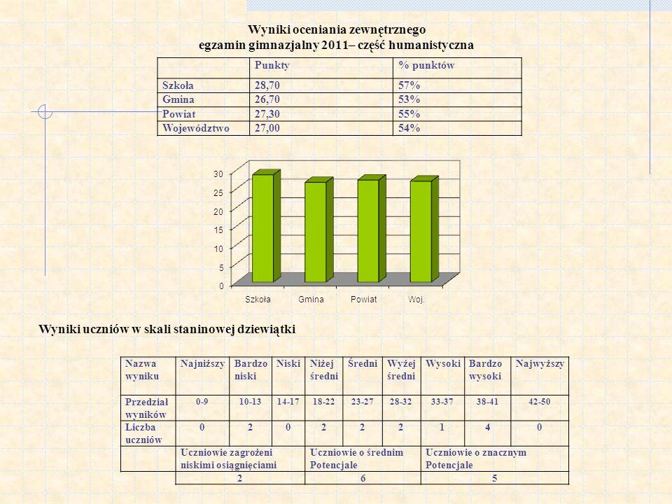 Wyniki oceniania zewnętrznego egzamin gimnazjalny 2011– część humanistyczna Wyniki uczniów w skali staninowej dziewiątki Punkty% punktów Szkoła28,7057% Gmina26,7053% Powiat27,3055% Województwo27,0054% Nazwa wyniku NajniższyBardzo niski NiskiNiżej średni ŚredniWyżej średni WysokiBardzo wysoki Najwyższy Przedział wyników 0-910-1314-1718-2223-2728-3233-3738-4142-50 Liczba uczniów 020222140 Uczniowie zagrożeni niskimi osiągnięciami Uczniowie o średnim Potencjale Uczniowie o znacznym Potencjale 265