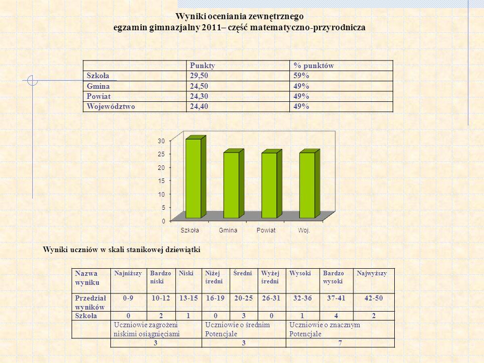 Wyniki oceniania zewnętrznego egzamin gimnazjalny 2011– część matematyczno-przyrodnicza Wyniki uczniów w skali stanikowej dziewiątki Punkty% punktów Szkoła29,5059% Gmina24,5049% Powiat24,3049% Województwo24,4049% Nazwa wyniku NajniższyBardzo niski NiskiNiżej średni ŚredniWyżej średni WysokiBardzo wysoki Najwyższy Przedział wyników 0-910-1213-1516-1920-2526-3132-3637-4142-50 Szkoła021030142 Uczniowie zagrożeni niskimi osiągnięciami Uczniowie o średnim Potencjale Uczniowie o znacznym Potencjale 337