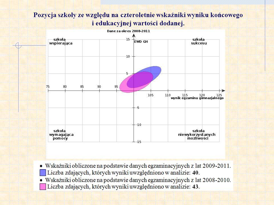 Pozycja szkoły ze względu na czteroletnie wskaźniki wyniku końcowego i edukacyjnej wartości dodanej.