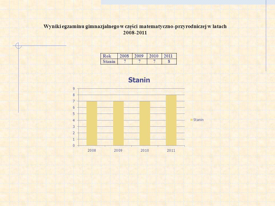 Wyniki egzaminu gimnazjalnego w części matematyczno-przyrodniczej w latach 2008-2011 Rok2008200920102011 Stanin7778