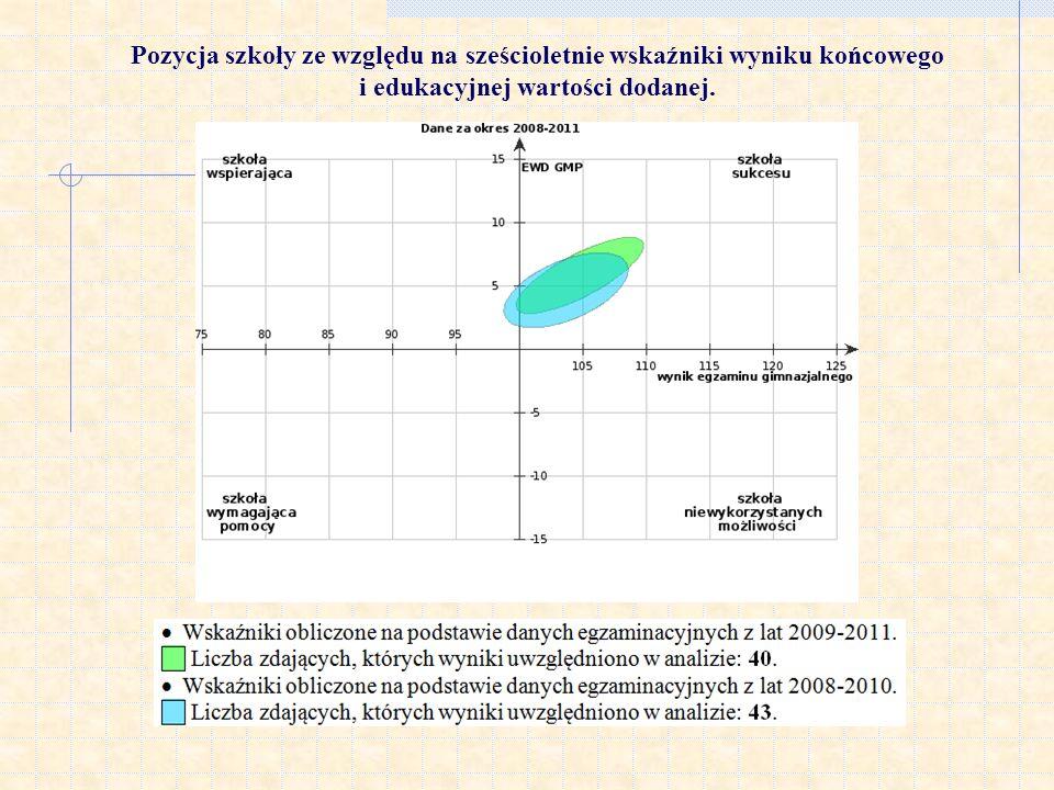 Pozycja szkoły ze względu na sześcioletnie wskaźniki wyniku końcowego i edukacyjnej wartości dodanej.