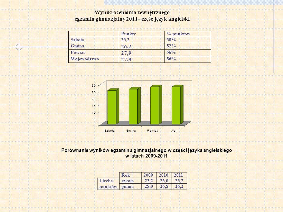 Wyniki oceniania zewnętrznego egzamin gimnazjalny 2011– część język angielski Punkty% punktów Szkoła25,250% Gmina 26,2 52% Powiat 27,9 56% Województwo 27,9 56% Porównanie wyników egzaminu gimnazjalnego w części języka angielskiego w latach 2009-2011 Rok200920102011 Liczba punktów szkoła23,226,025,2 gmina28,026,826,2