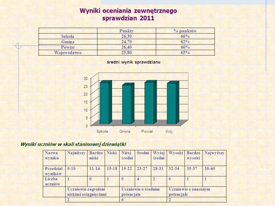 Wyniki oceniania zewnętrznego sprawdzian 2011 Wyniki uczniów w skali staninowej dziewiątki Nazwa wyniku NajniższyBardzo niski NiskiNiżej średni ŚredniWyżej średni WysokiBardzo wysoki Najwyższy Przedział wyników 0-1011-1415-1819-2223-2728-3132-3435-3738-40 Liczba uczniów 101042011 Uczniowie zagrożeni niskimi osiągnięciami Uczniowie o średnim potencjale Uczniowie o znacznym potencjale 262 Punkty% punktów Szkoła26,3066% Gmina24,7062% Powiat26,4066% Województwo25,8065%