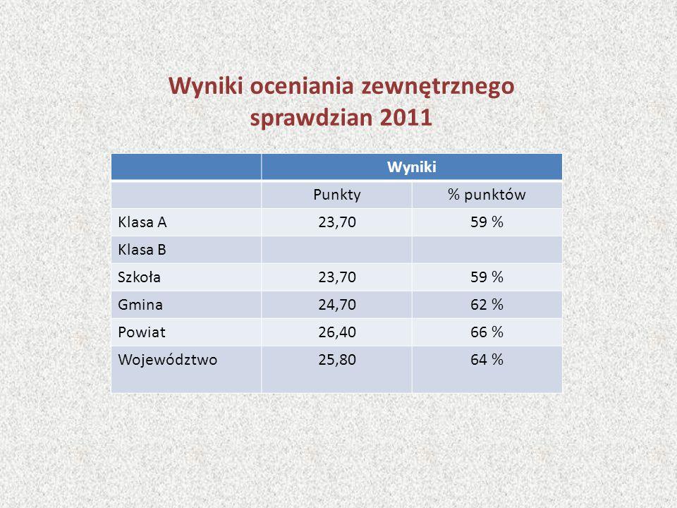 Wyniki oceniania zewnętrznego sprawdzian 2011 Wyniki Punkty% punktów Klasa A23,7059 % Klasa B Szkoła23,7059 % Gmina24,7062 % Powiat26,4066 % Województ