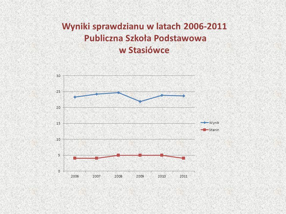 Wyniki sprawdzianu w latach 2006-2011 Publiczna Szkoła Podstawowa w Stasiówce