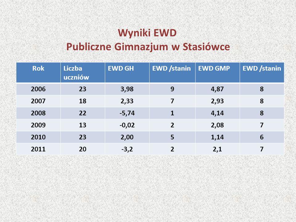 Wyniki EWD Publiczne Gimnazjum w Stasiówce RokLiczba uczniów EWD GHEWD /staninEWD GMPEWD /stanin 2006233,9894,878 2007182,3372,938 200822-5,7414,148 2