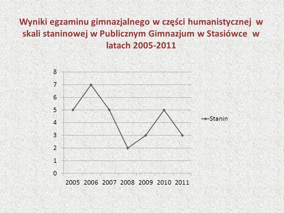 Wyniki egzaminu gimnazjalnego w części humanistycznej w skali staninowej w Publicznym Gimnazjum w Stasiówce w latach 2005-2011