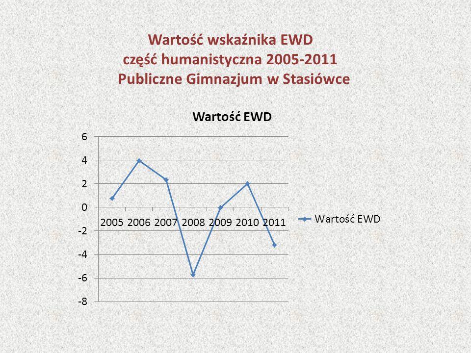 Wartość wskaźnika EWD część humanistyczna 2005-2011 Publiczne Gimnazjum w Stasiówce