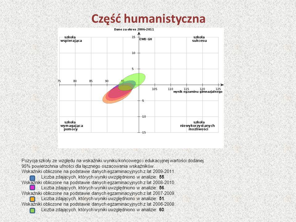 Część humanistyczna Pozycja szkoły ze względu na wskaźniki wyniku końcowego i edukacyjnej wartości dodanej. 95% powierzchnia ufności dla łącznego osza