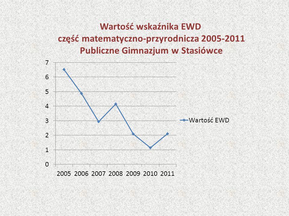 Wartość wskaźnika EWD część matematyczno-przyrodnicza 2005-2011 Publiczne Gimnazjum w Stasiówce