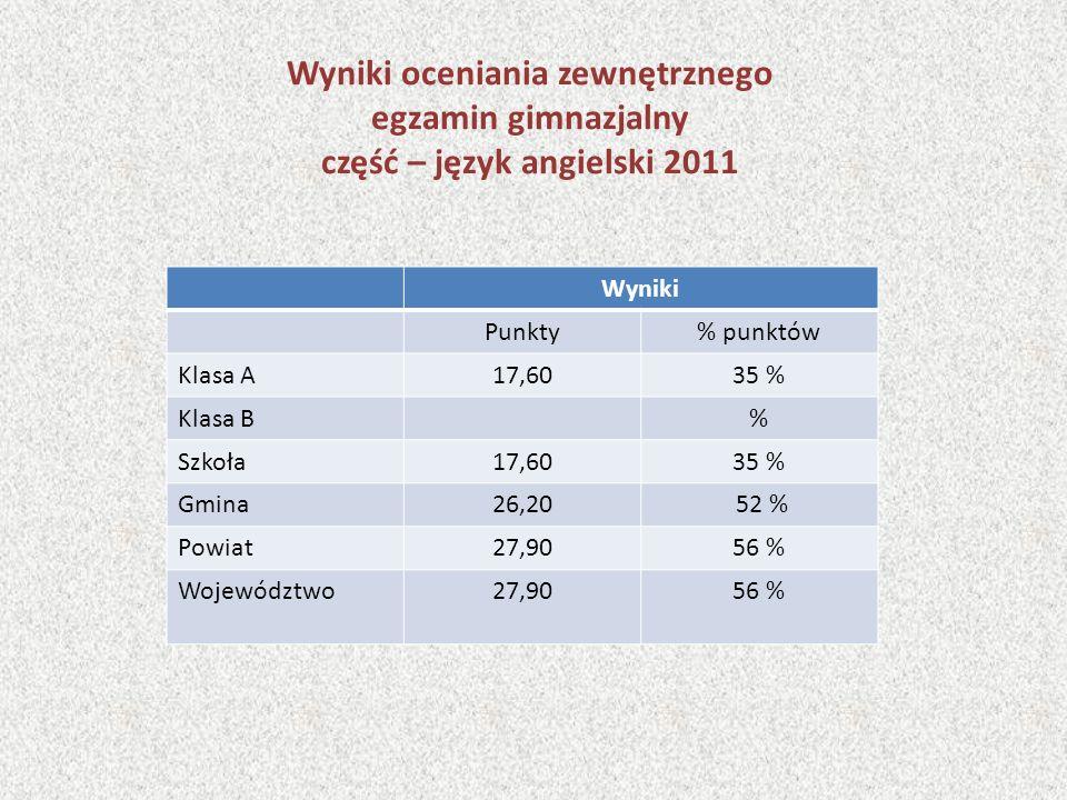 Wyniki oceniania zewnętrznego egzamin gimnazjalny część – język angielski 2011 Wyniki Punkty% punktów Klasa A17,6035 % Klasa B% Szkoła17,6035 % Gmina2