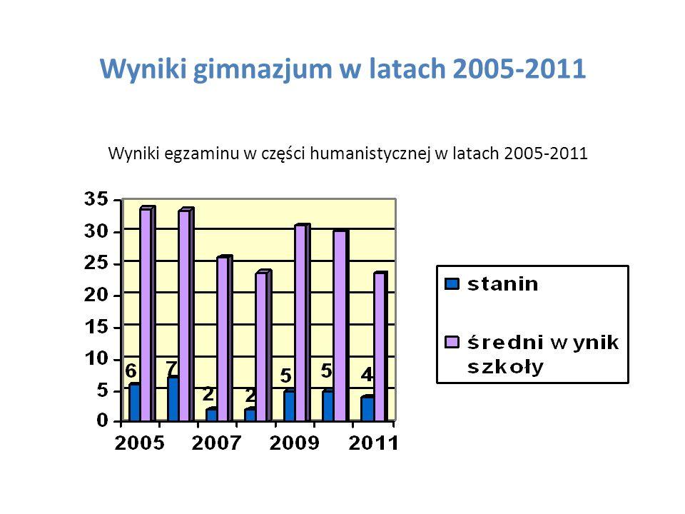 Wyniki gimnazjum w latach 2005-2011 Wyniki egzaminu w części humanistycznej w latach 2005-2011