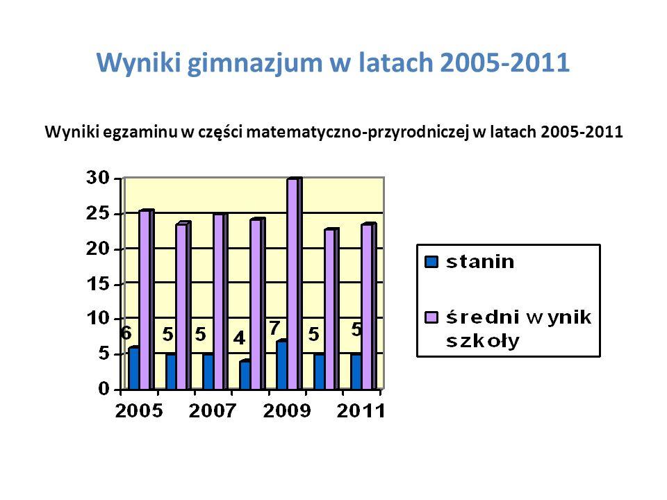 Wyniki gimnazjum w latach 2005-2011 Wyniki egzaminu w części matematyczno-przyrodniczej w latach 2005-2011