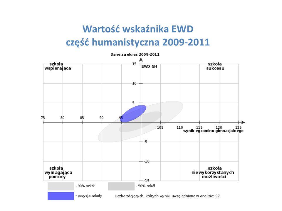 Wartość wskaźnika EWD część humanistyczna 2009-2011