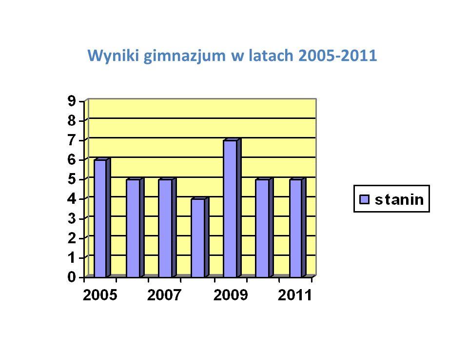 Wyniki gimnazjum w latach 2005-2011
