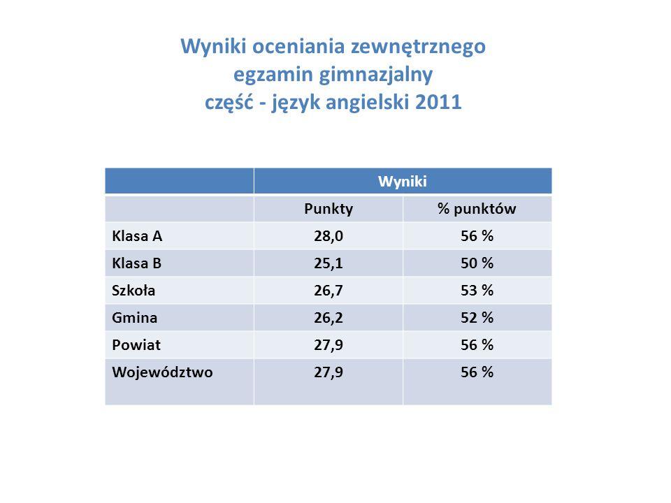 Wyniki oceniania zewnętrznego egzamin gimnazjalny część - język angielski 2011 Wyniki Punkty% punktów Klasa A28,056 % Klasa B25,150 % Szkoła26,753 % Gmina26,252 % Powiat27,956 % Województwo27,956 %