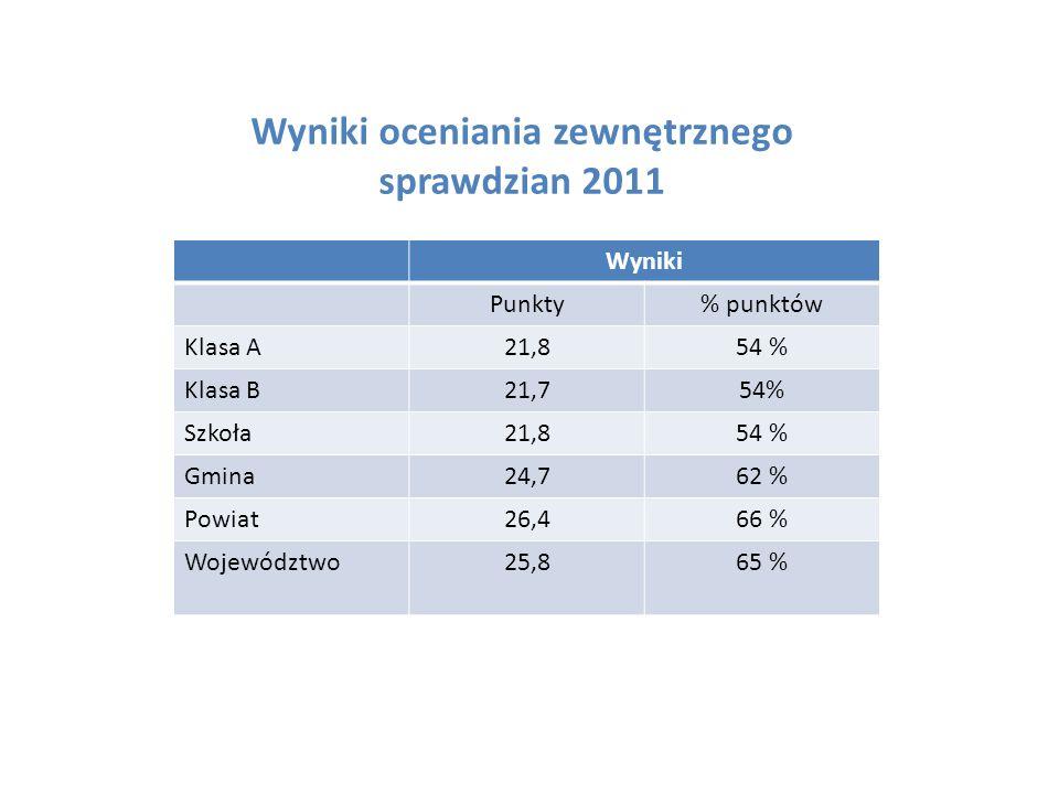 Wyniki oceniania zewnętrznego sprawdzian 2011 Wyniki Punkty% punktów Klasa A21,854 % Klasa B21,754% Szkoła21,854 % Gmina24,762 % Powiat26,466 % Województwo25,865 %
