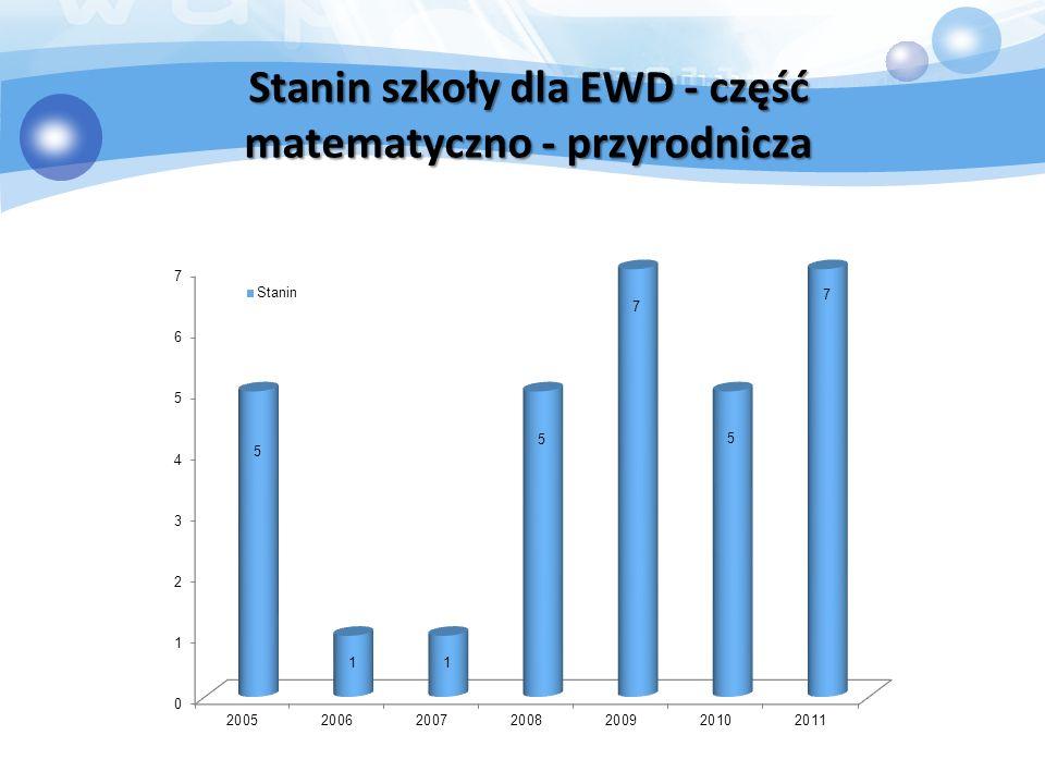 Stanin szkoły dla EWD - część matematyczno - przyrodnicza