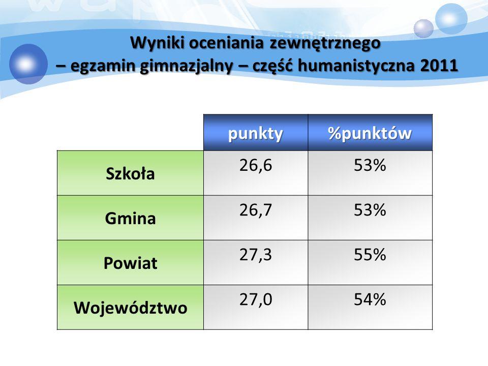 Wyniki oceniania zewnętrznego – egzamin gimnazjalny – część humanistyczna 2011 punkty%punktów Szkoła 26,653% Gmina 26,753% Powiat 27,355% Województwo 27,054%