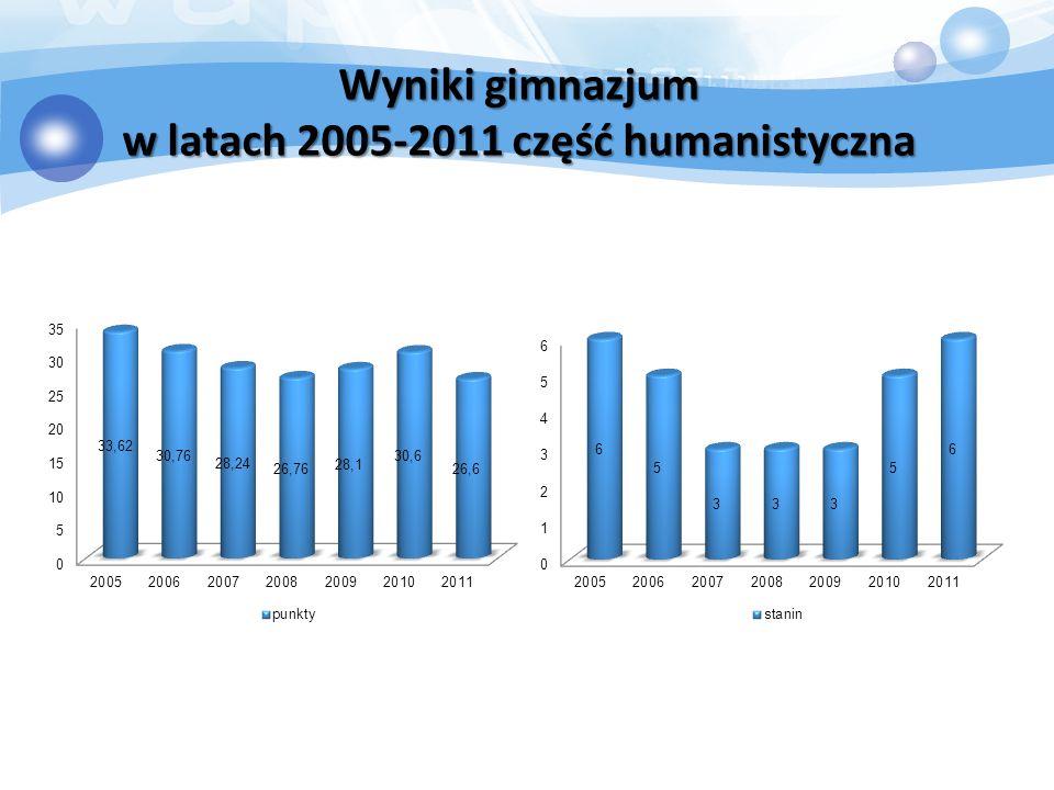 Wyniki gimnazjum w latach 2005-2011 część humanistyczna
