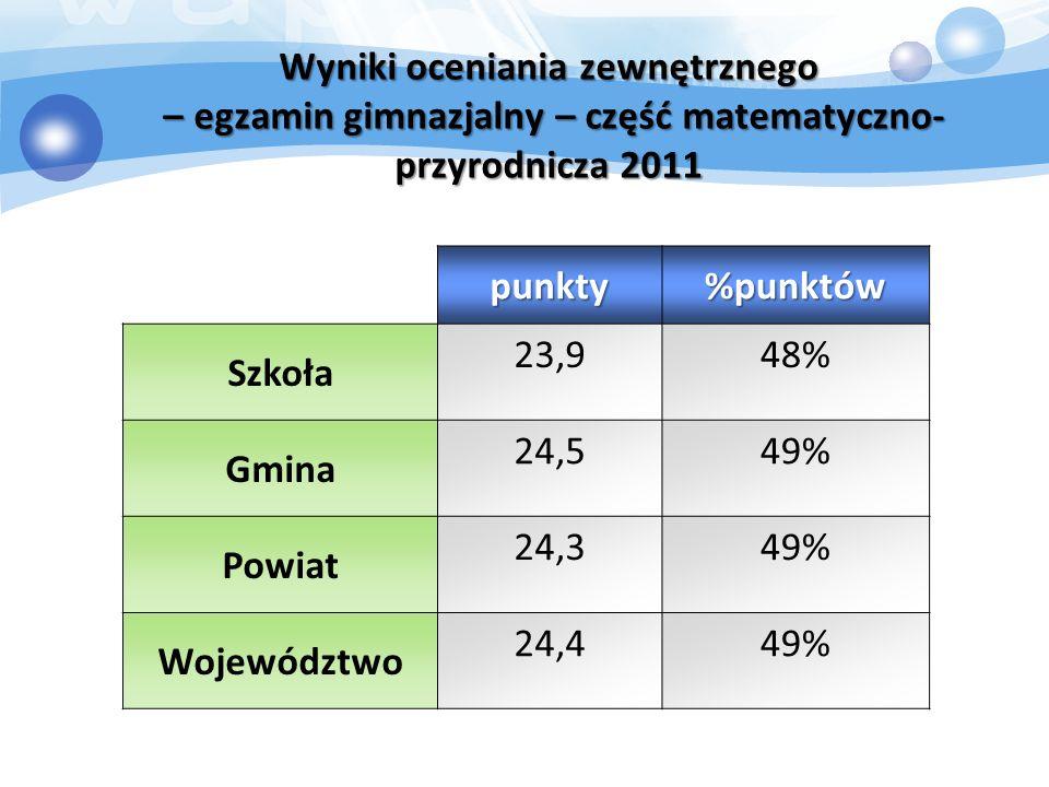 Wyniki oceniania zewnętrznego – egzamin gimnazjalny – część matematyczno- przyrodnicza 2011 punkty%punktów Szkoła 23,948% Gmina 24,549% Powiat 24,349% Województwo 24,449%