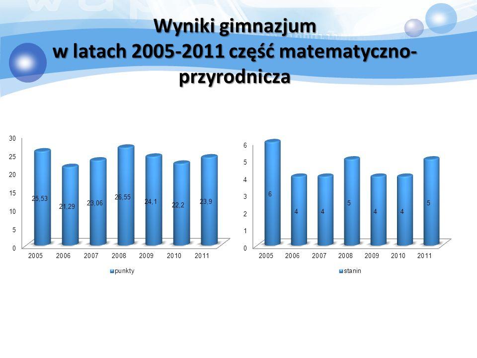 Wyniki gimnazjum w latach 2005-2011 część matematyczno- przyrodnicza