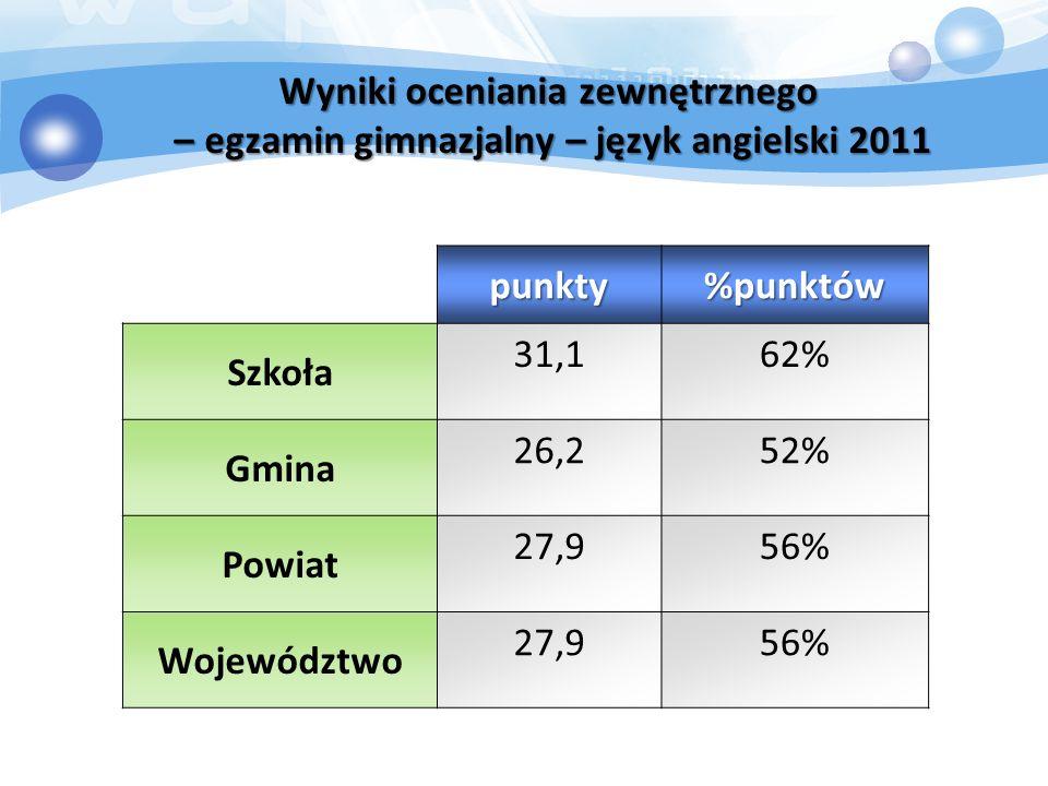 Wyniki oceniania zewnętrznego – egzamin gimnazjalny – język angielski 2011 punkty%punktów Szkoła 31,162% Gmina 26,252% Powiat 27,956% Województwo 27,956%